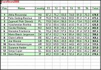 www.floristic.ru - Флористика. Чемпионат Европы по профессиональной флористике среди юниоров «EUROFLEURS 2008»